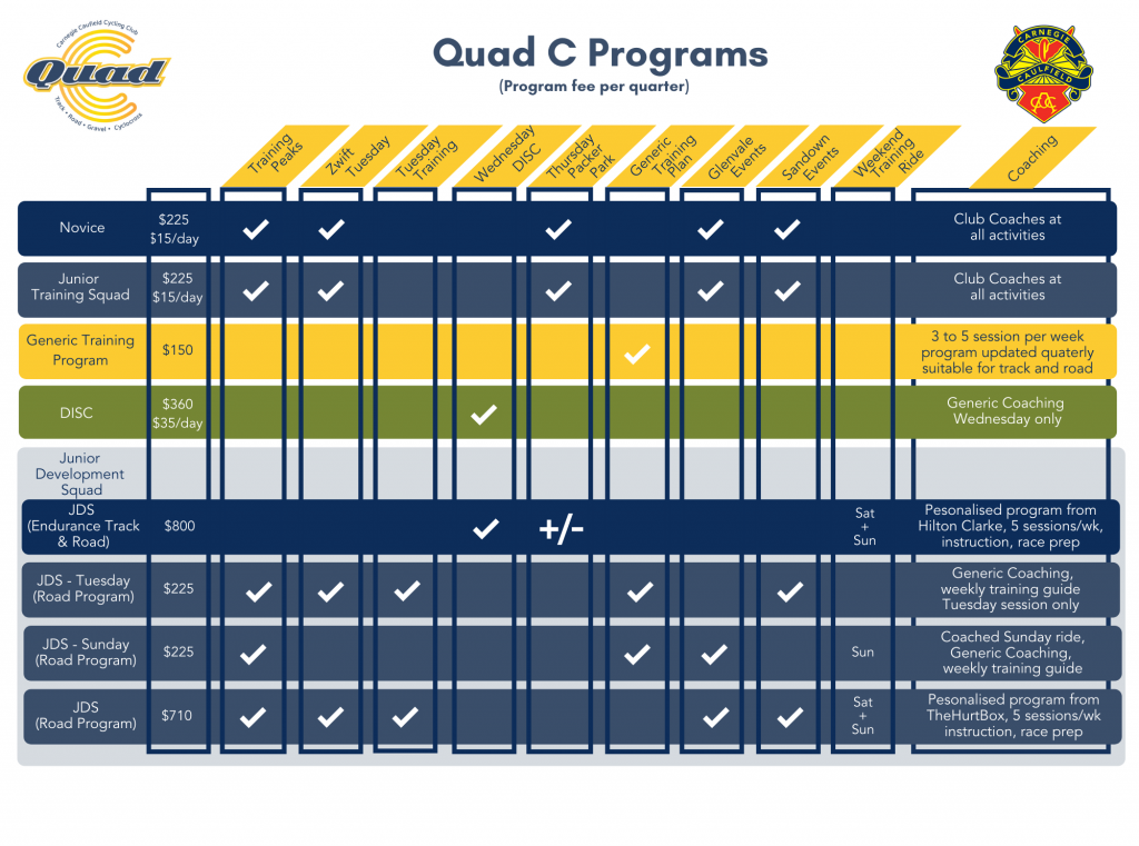 QuadC Fees